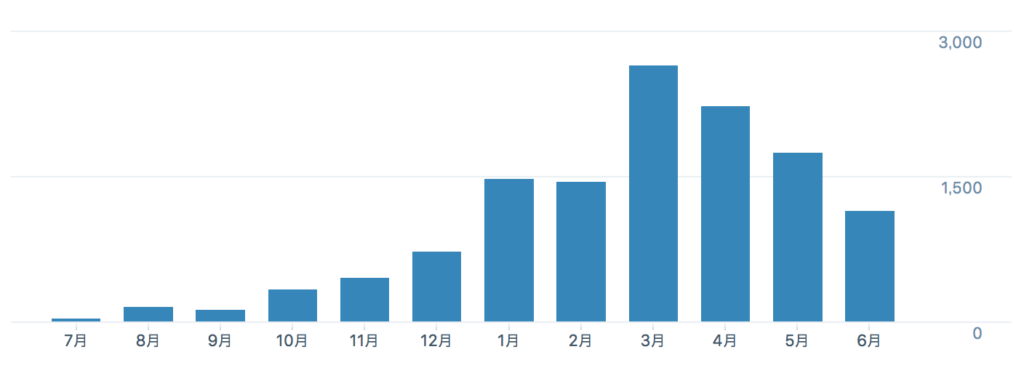 1年間のPV数