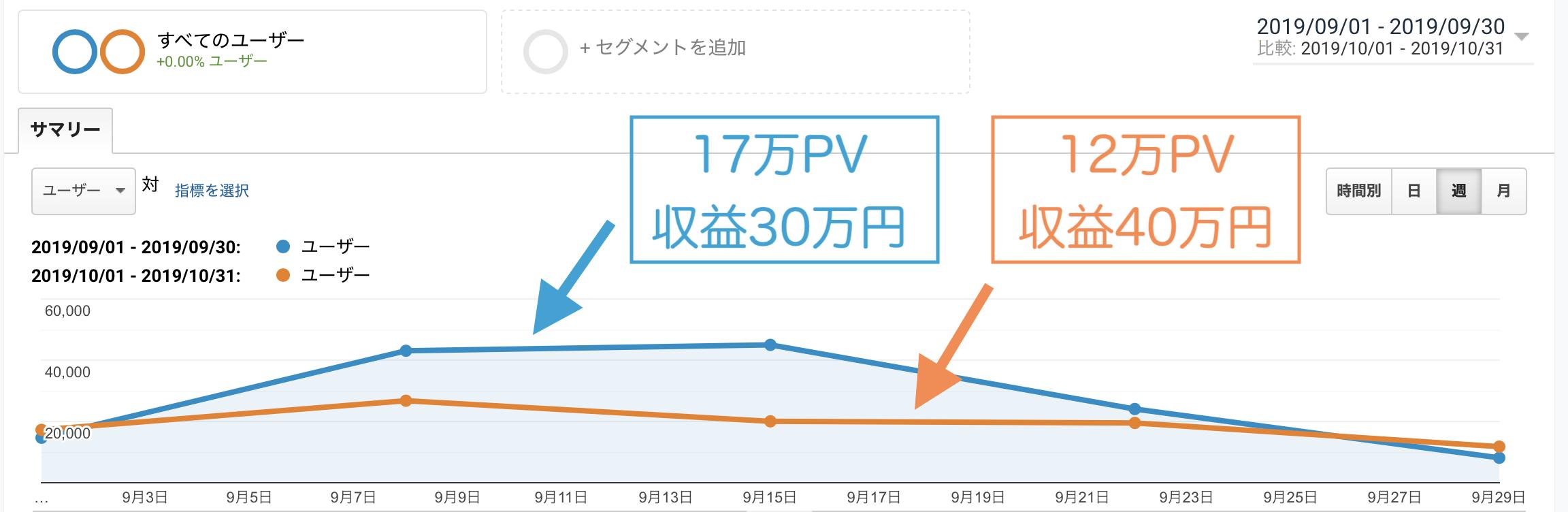PVが多くても成約率(CVR)UPにはならない