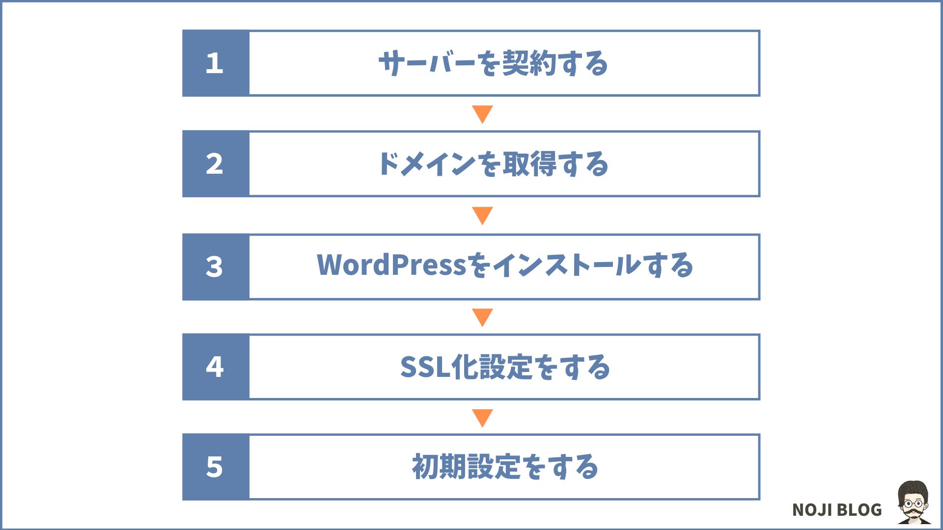 ブログの始め方5つの手順