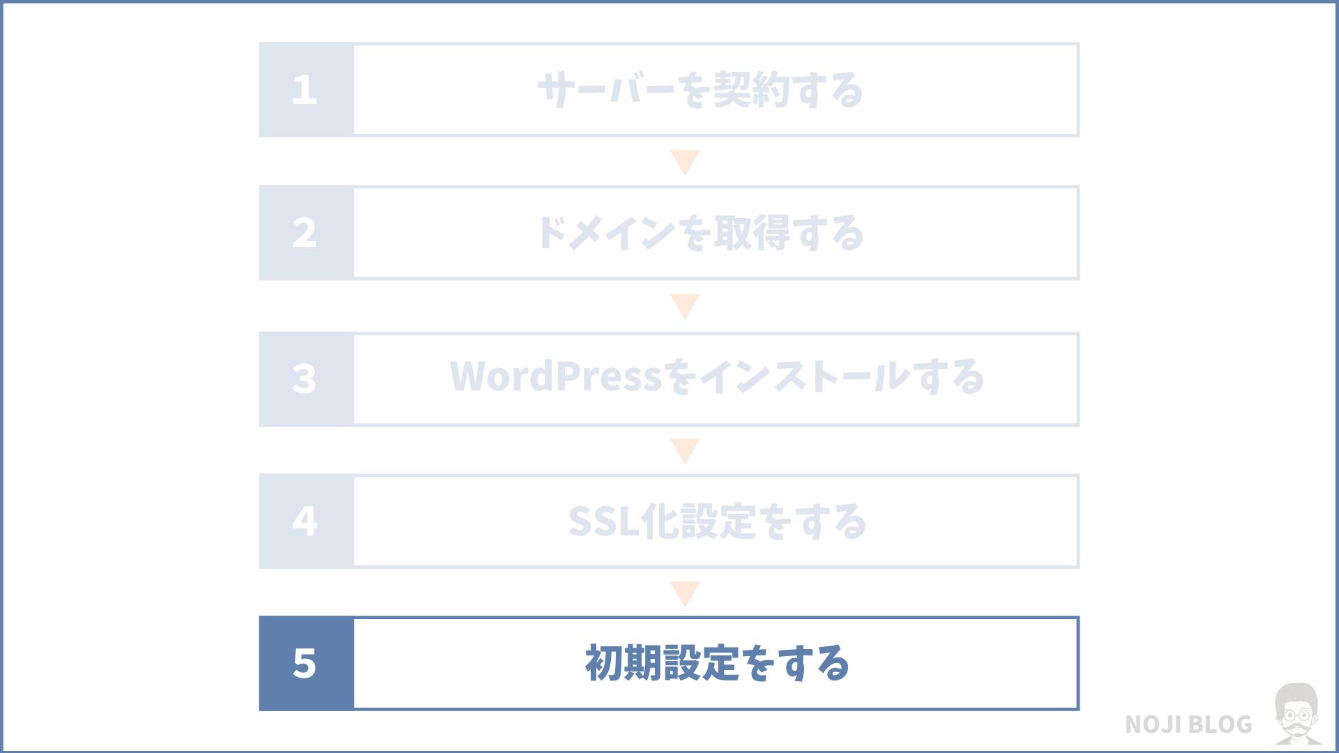 ブログの始め方⑤:WordPressの初期設定をする