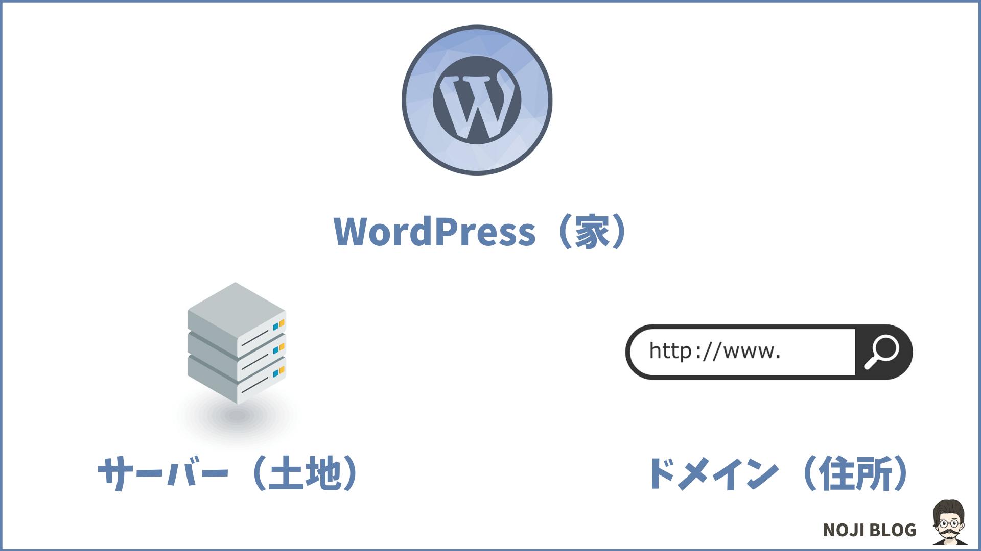 WordPressブログに必要な要素