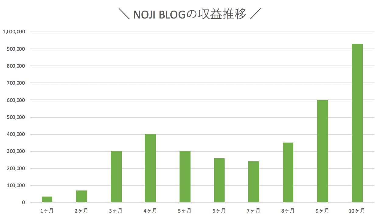 NOJI BLOGの収益推移