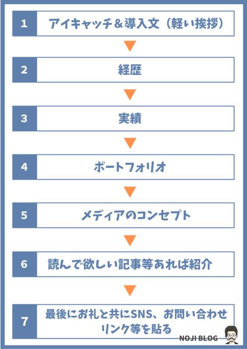 ブログプロフィールの書き方【テンプレート】